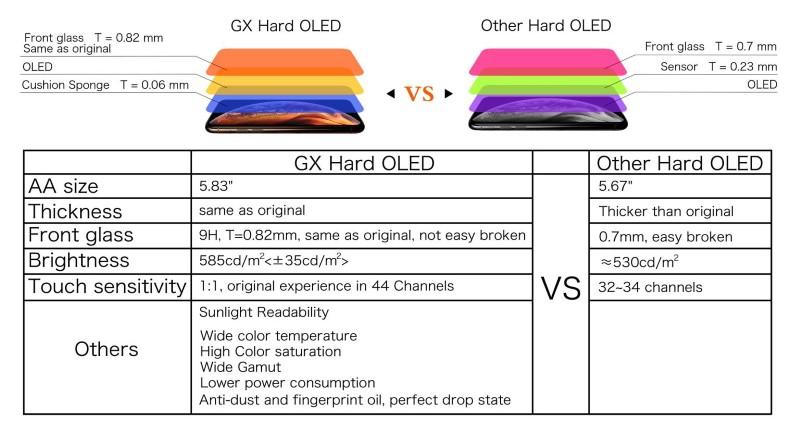 Display Per iPhone XS MAX Oled Hard Originale GX